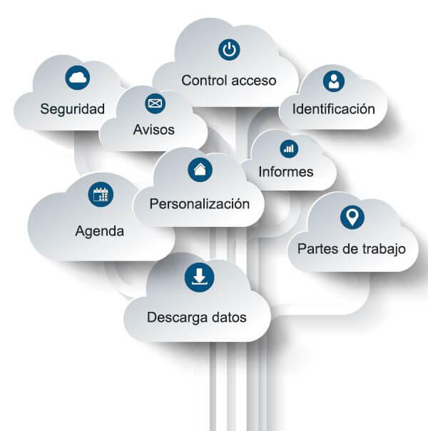 Programa ERP de facturación online: facturas, albaranes, presupuestos, partes de trabajo...