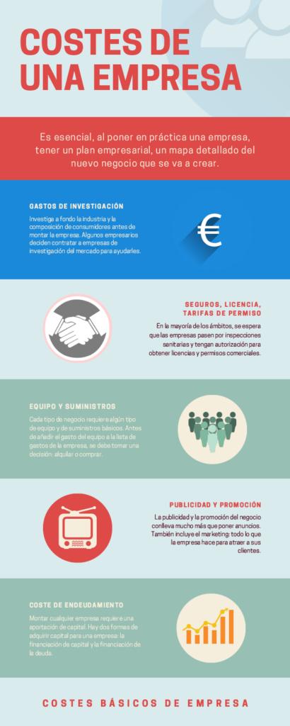 Infografía sobre costes iniciales de una empresa