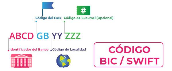 Ejemplo de código BIC / SWIFT para transferencias internacionales fuera de la zona SEPA
