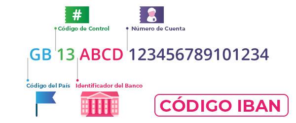 Ejemplo de código IBAN para transferencias dentro de la zona SEPA