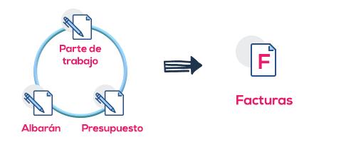 Facturar varios tipos de documentos a la vez - Cloud Gestion